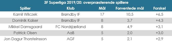 Superliga, xG