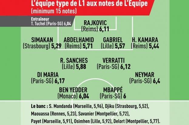Årets hold i Ligue 1